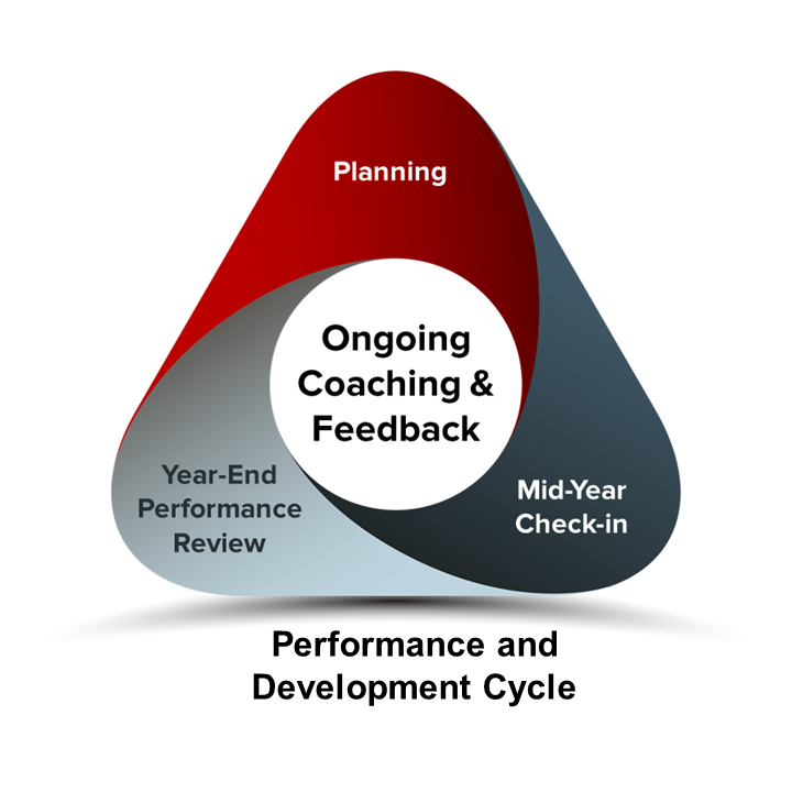 Ongoing coaching and feedback triangle with 3 sides labeled planning, mid year check in and years end performance review