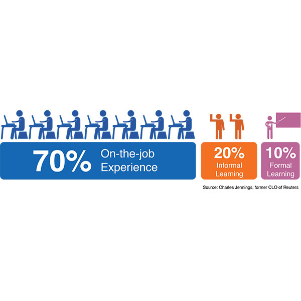graphic showing how learning should be distributed - 70% through on-the-job experience, 20% informal and 10% formal
